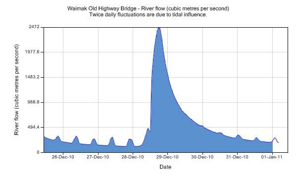 This chart from the Environment Canterbury website shows the sudden flood peak of 2,472 cumecs (cubic metres per second) recorded on Tuesday 28 December 2010. It also shows just how quickly the river flow returns to normal once rain in its upriver catchment stops falling. The small bumps on the graph are caused by tidal influence. The sea is approximately 5km downstream from the SH1 Bridge.