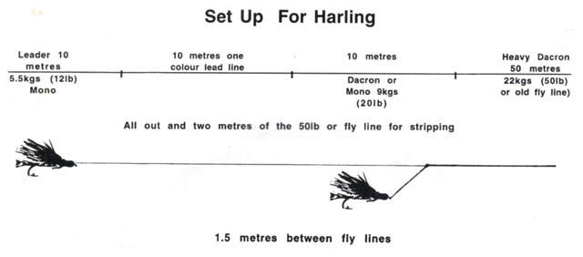 Harling line setup.