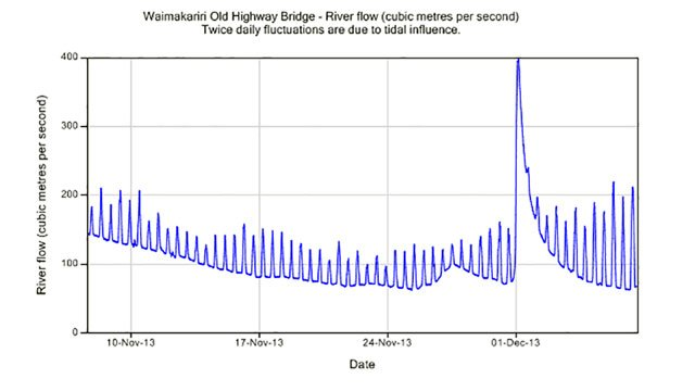 Example of a River Flow Chart from the Environment Canterbury website. This chart covers a period of one month. There would have been three or four days in which the river would have been unfishable over this period. You can see where the fresh came through on 1 December. The twice daily spikes on the chart are fluctuations caused by the rise and fall of the tide at the river-mouth 5 kms away.